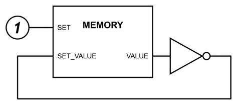 Memory cell feeding back to itself via an inverter!